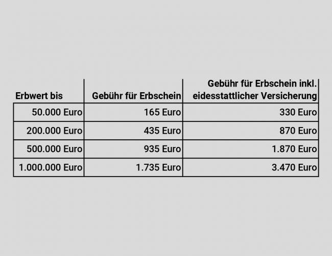 Blog_Gebührentabelle-B