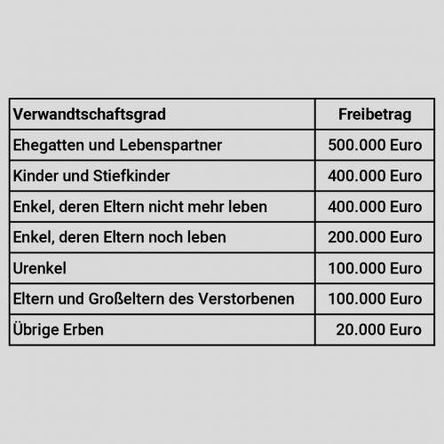 Video_Freibetrag+Güter_Tabelle_Freibeträge