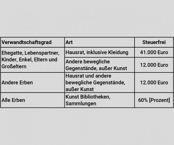 Video_Freibetrag+Güter_Tabelle_Steuerfreie-Güter-1