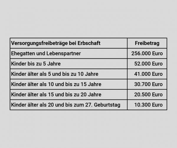 Video_Freibetrag+Güter_Tabelle_Versorgungsfreibeträge